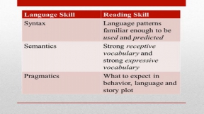 Elements of Successful Reading
